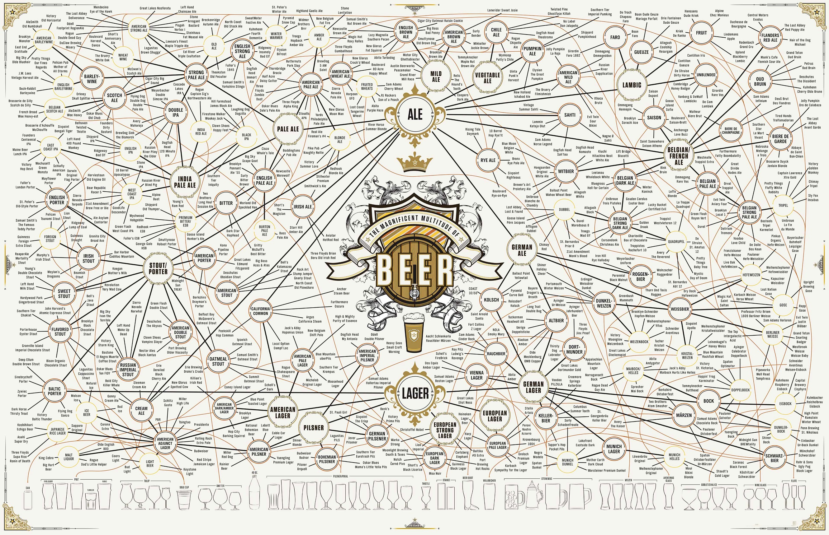 Types Of Beers On This Extensive Beer Chart